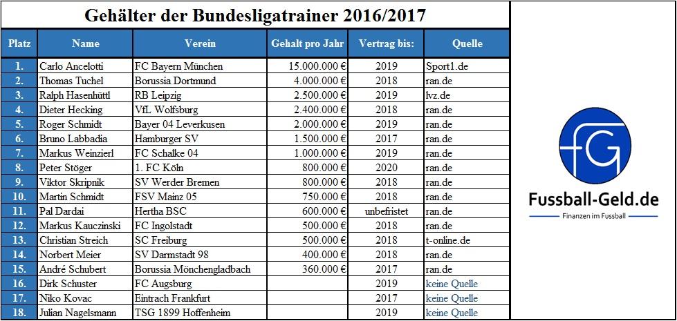 Gehälter der Bundesligatrainer 2016 2017