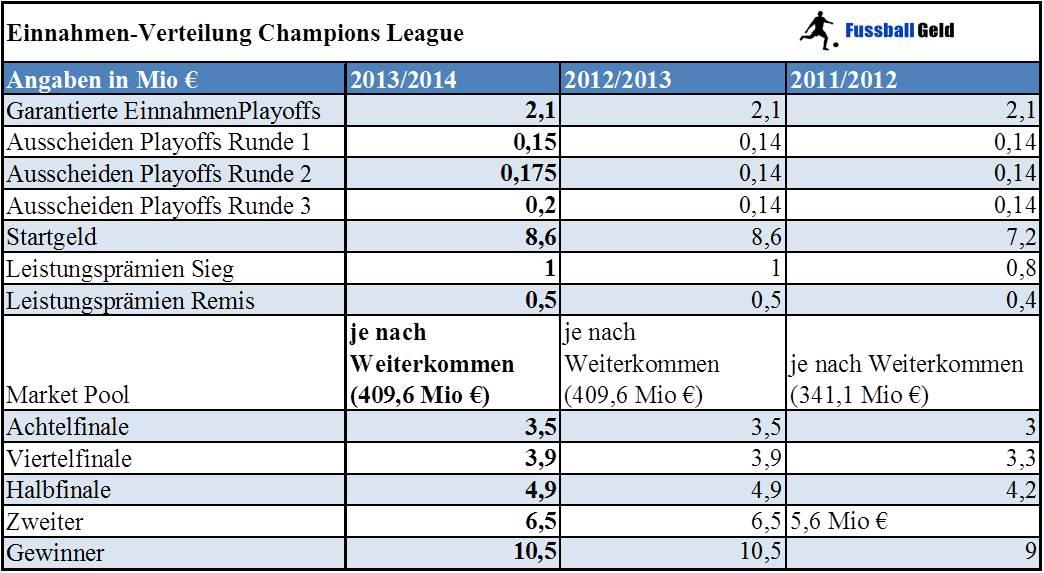 champions league gewinner tabelle