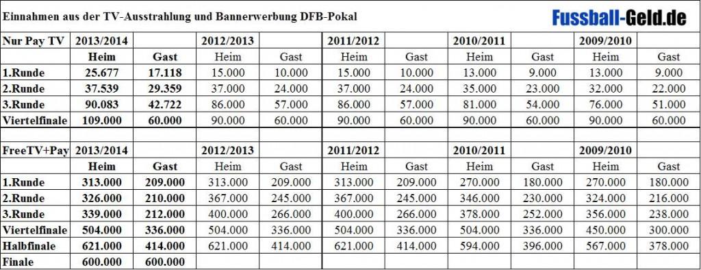 Dfb Pokal Einnahmen