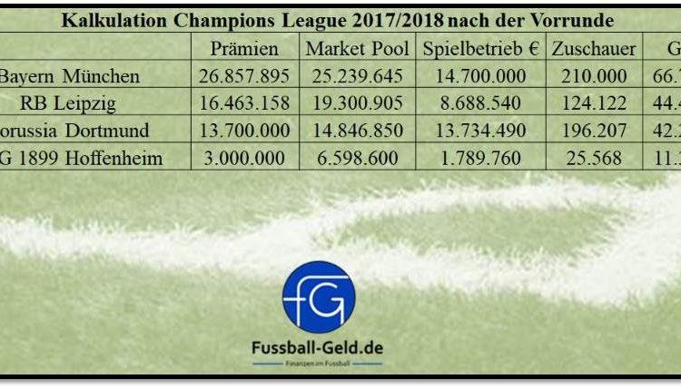 ChampionsLeagueKalkulation_Nach der Vorrunde_201718