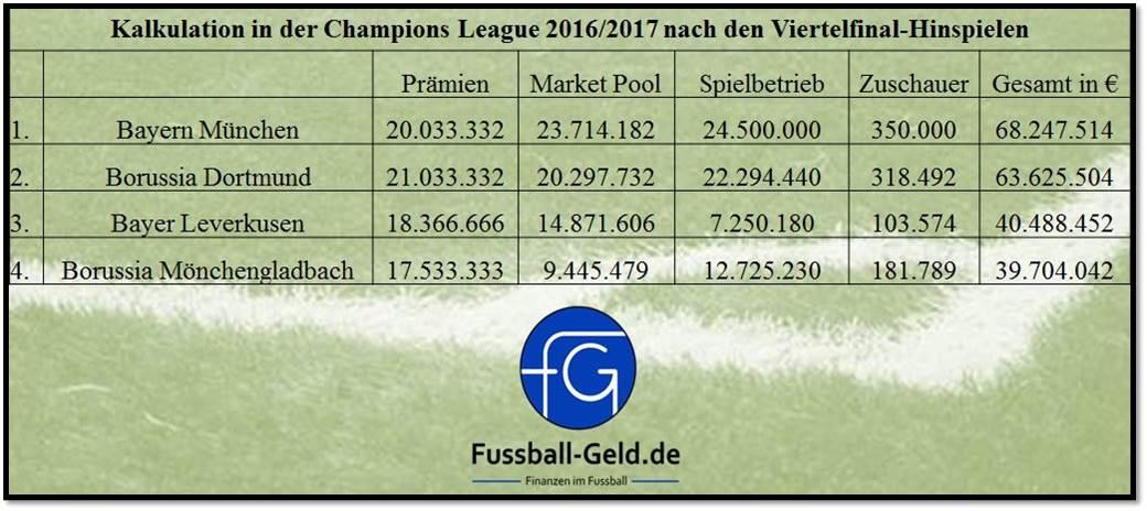 ChampionsLeagueKalkulation_Viertelfinale_Hinspiele