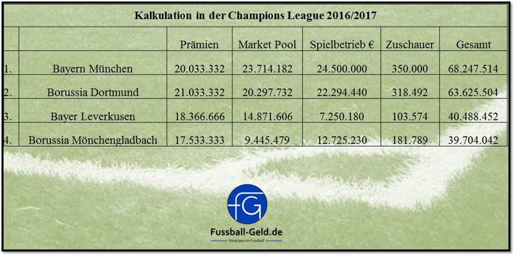 Kalkulation_Einnahmen_ChampionsLeague_Saison20162017