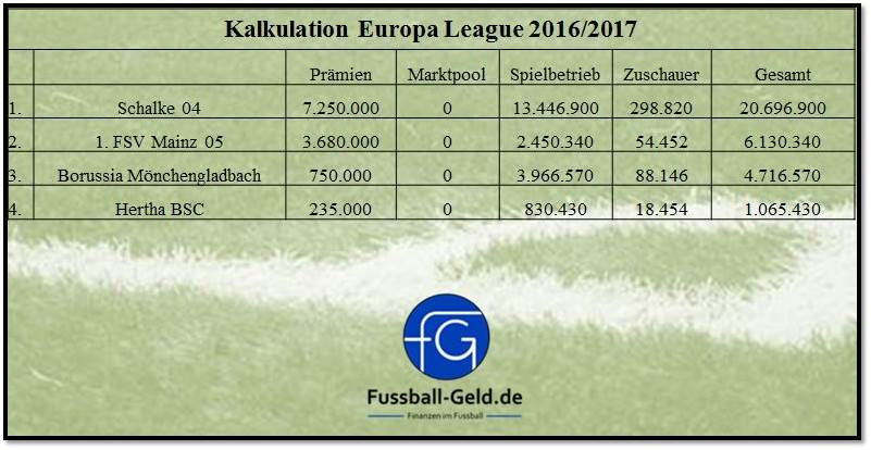 europa league plätze