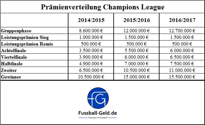 praemienverteilung-champions-league-ii