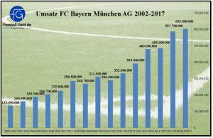 Fc Bayern Finanzen