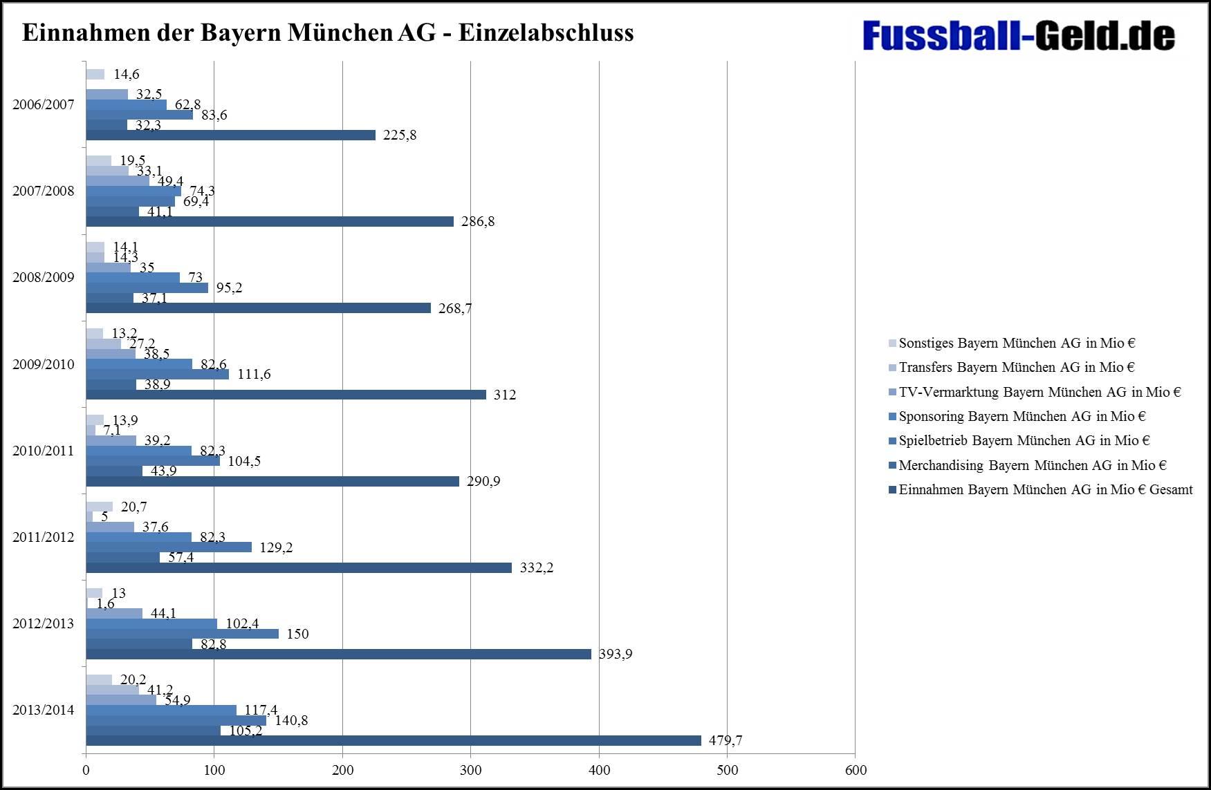 BayernMünchenEinnahmen