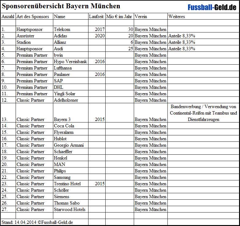Sponsoren Fc Bayern MГјnchen
