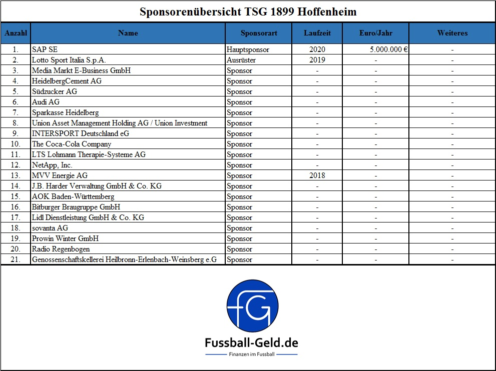 sponsoring-hoffenheim