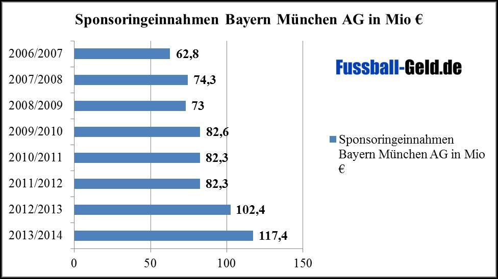 Sponsoren Bayern München