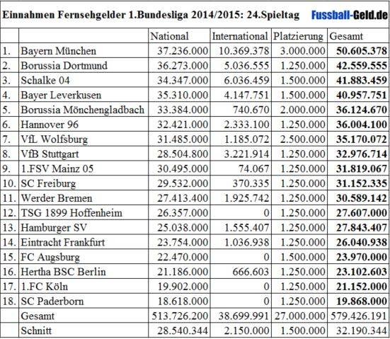 1 bundesliga fussball tabelle: