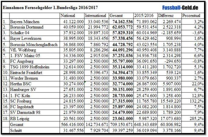 bundesliga vereine finanzen tabelle