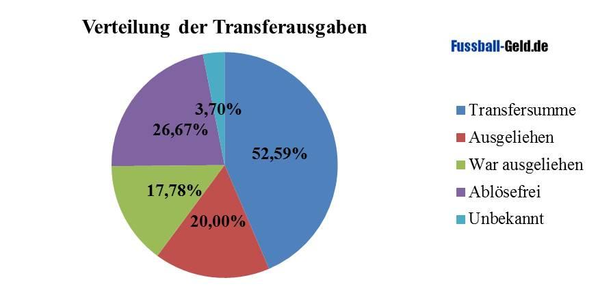 Transferausgaben