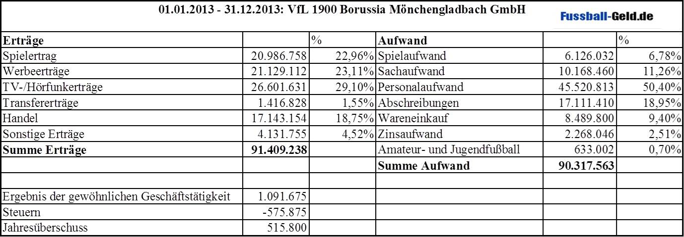 BilanzGladbach13-1