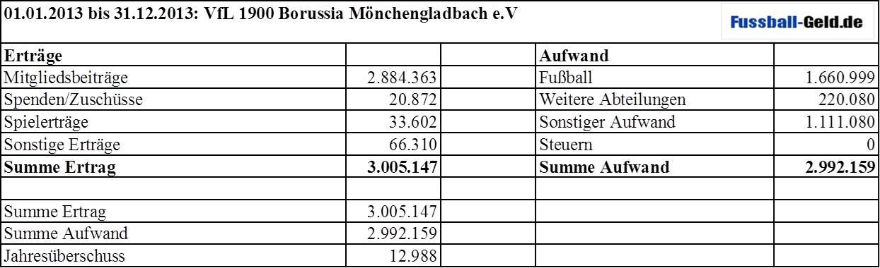 BilanzGladbach13-2