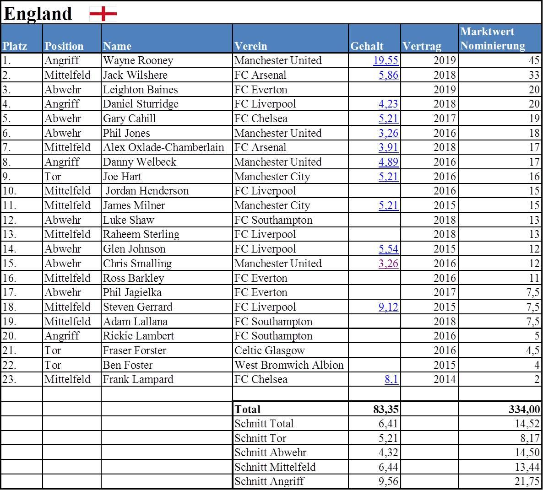Fernsehgelder England