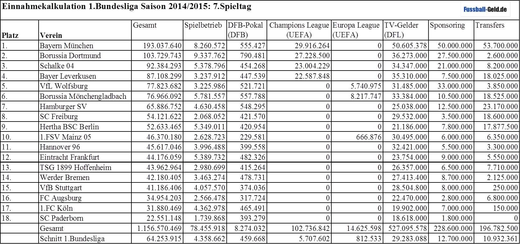 Einnahmetabelle 1 Bundesliga 2014 2015 7 Spieltag