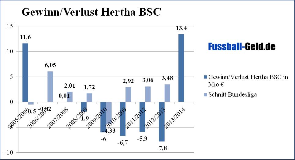 Gewinne Hertha BSC Berlin Saison 2013/2014
