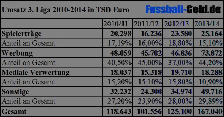 Erträge der 3.Liga 2010-2014