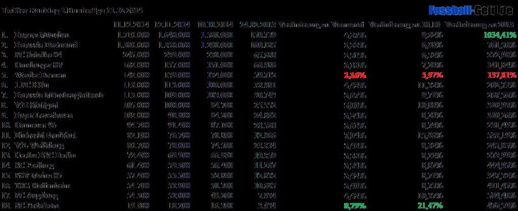 Ranking Twitter 1.Bundesliga Dezember 2014