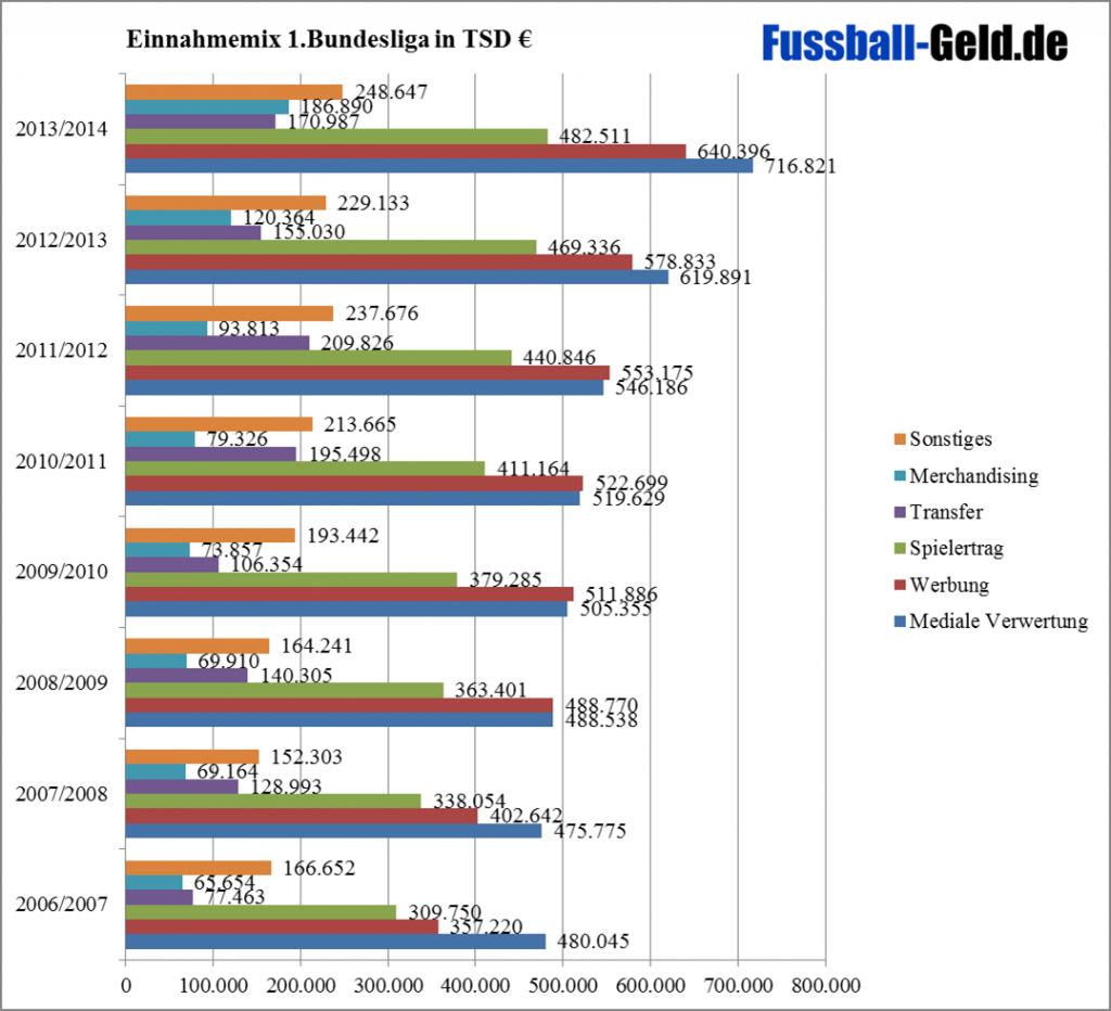 Einnahmemix 1.Bundesliga 2003/2004-2013/2014