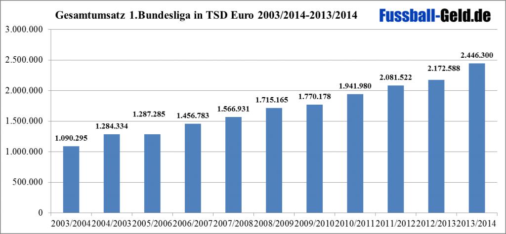 Umsatz 1.Bundesliga 2003/2004-2013/2014
