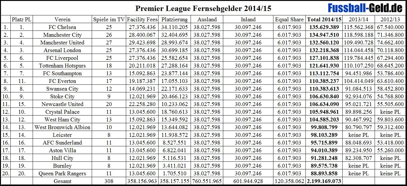 premier league tv gelder