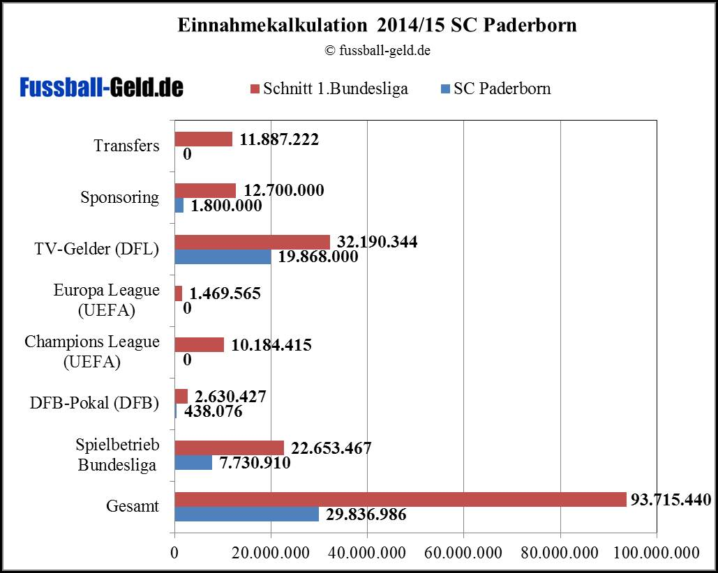 Paderborn20142015.png