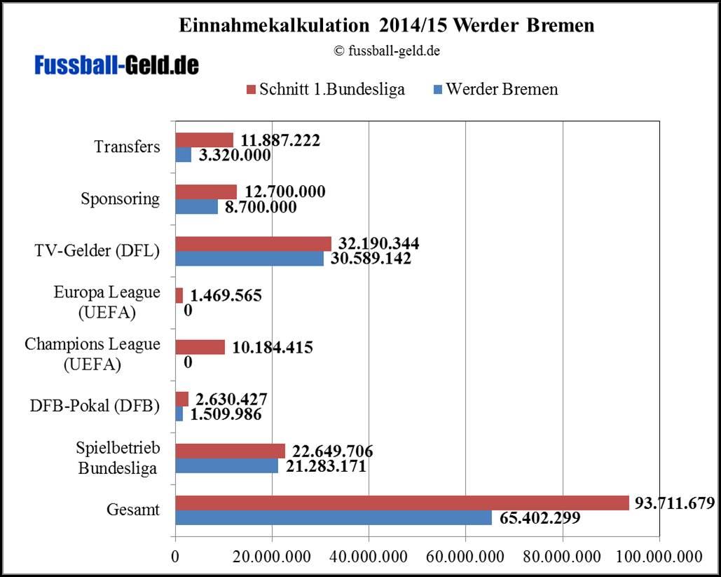Bremen20142015