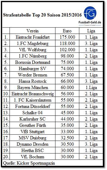 3. liga tabelle fußball