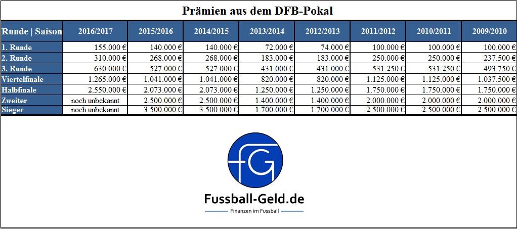 Preisgeld Dfb Pokal