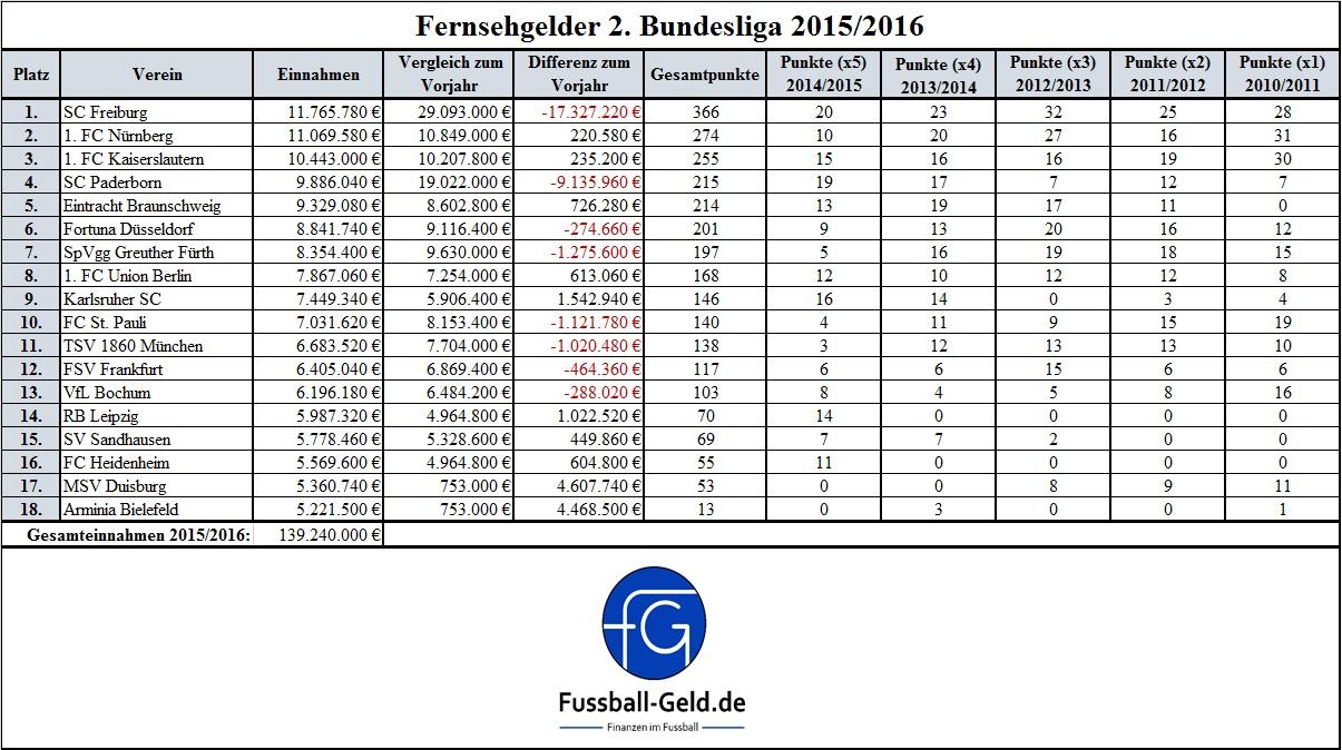 Fernsehgelder 2. Bundesliga 2015 2016