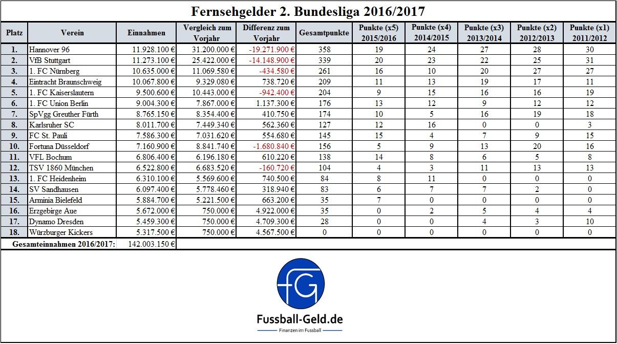 Fernsehgelder 2. Bundesliga 2016 2017