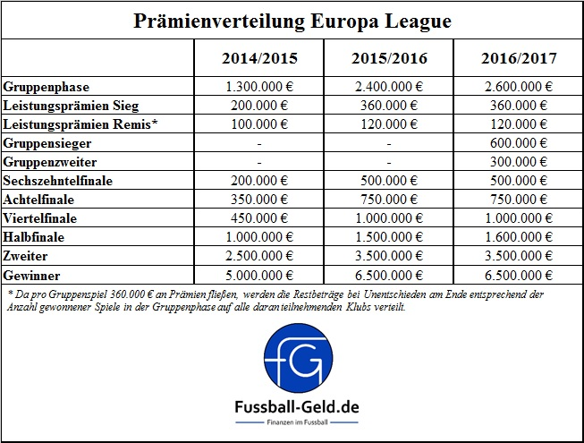 geld europa league