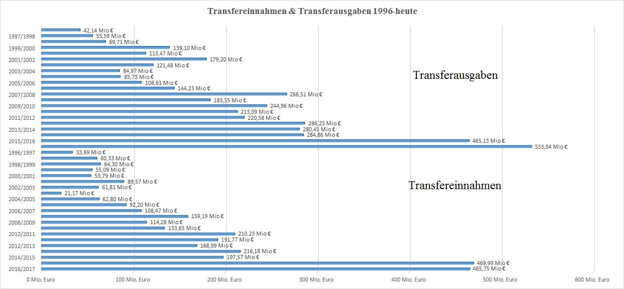 Transferüberblick der letzten 20 Jahre