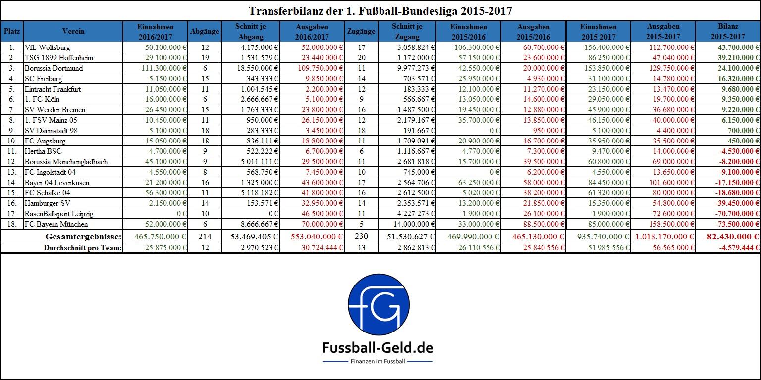 Transferbilanz 1. Bundesliga