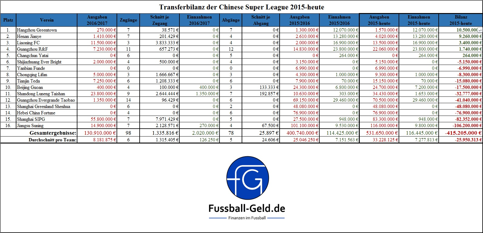 transferbilanz-chinese-super-league