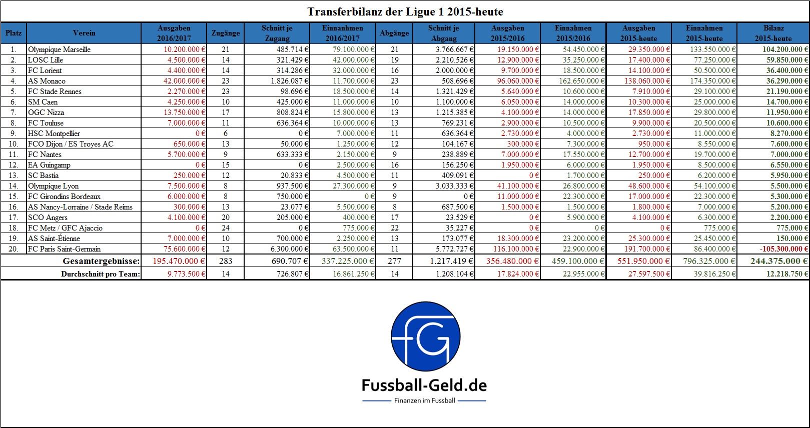 transferbilanz-ligue-1