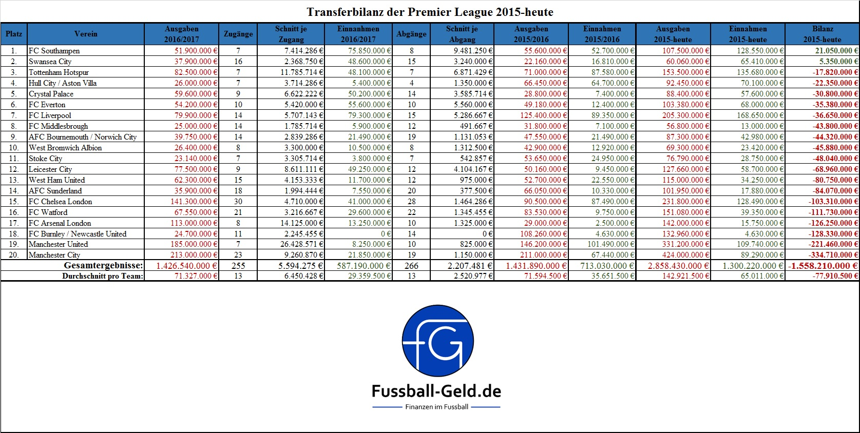 transferbilanz-premier-league