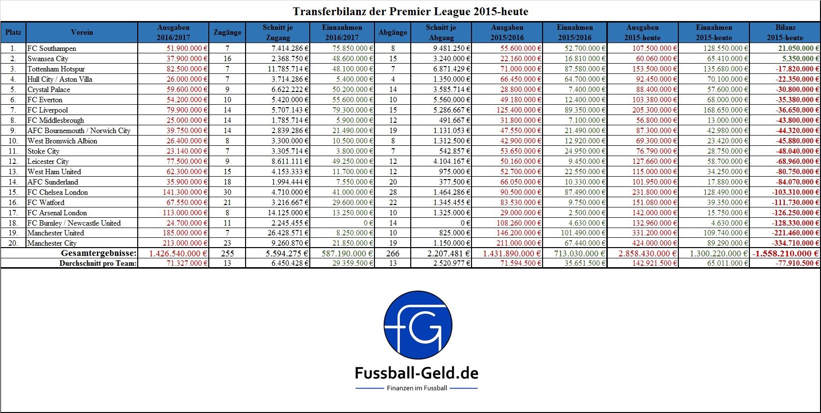 transferbilanz-premier-league