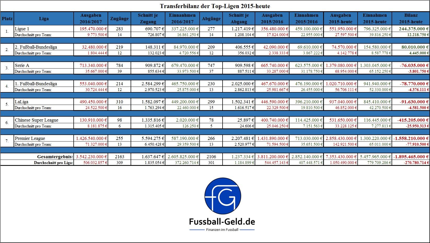 transfervergleich-der-ligen-2015-heute