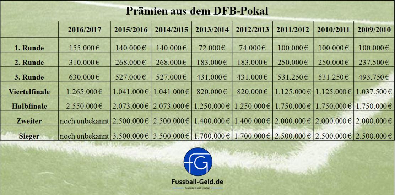 Prämienverteilung DFB-Pokal20162017