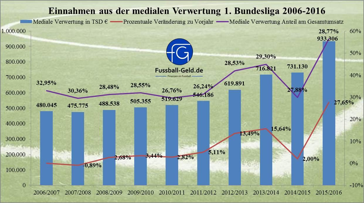Einnahmen_2006-2016_MedialeVerwertung