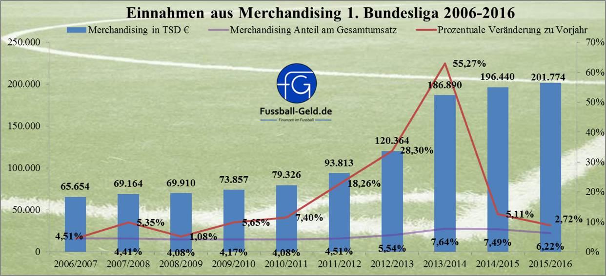 Einnahmen_2006-2016_Merchandising