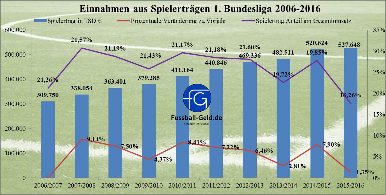 Einnahmen_2006-2016_Spielerträge