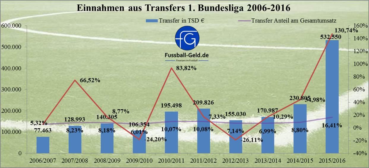 Einnahmen_2006-2016_Transfers