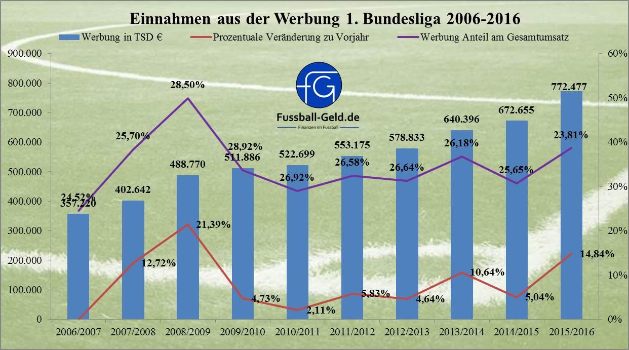 Einnahmen_2006-2016_Werbung