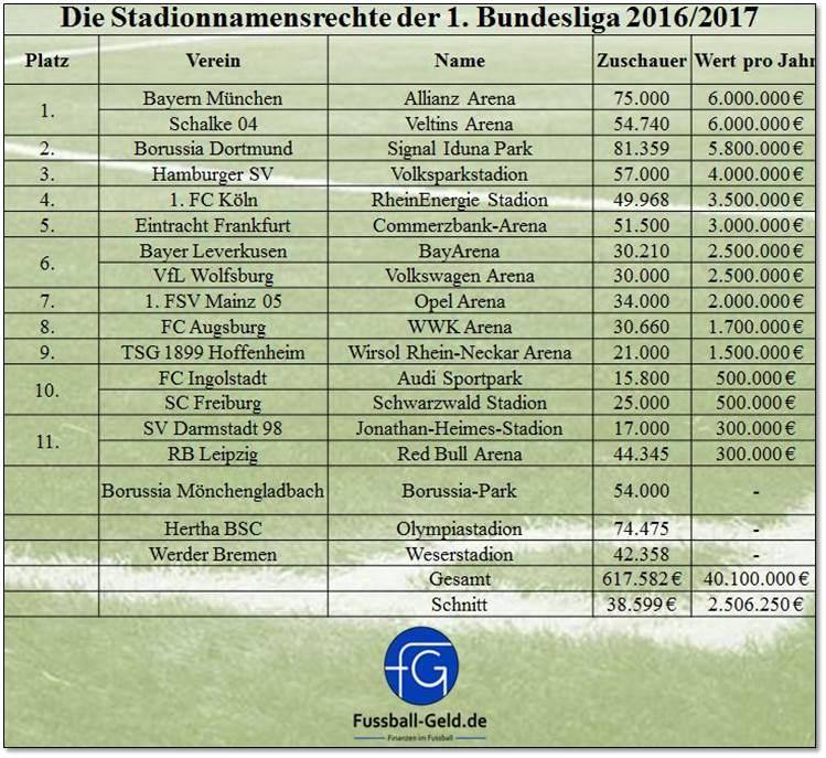 Stadionsponsoring_201617_Bundesliga