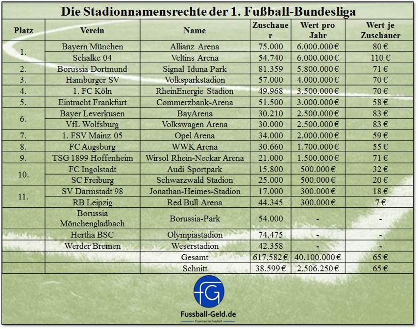 Lizenzspieleretat Bundesliga