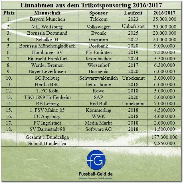 Sponsoren FuГџball Bundesliga