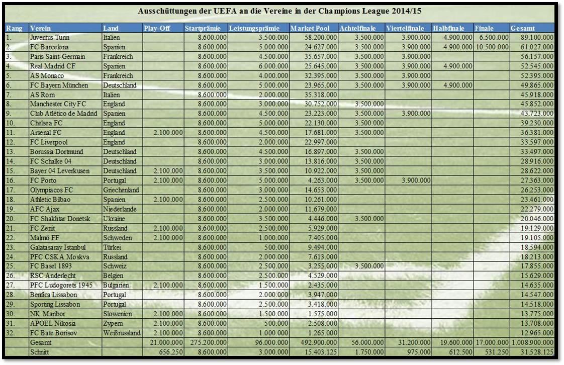 CL1415_UEFA_Ausschüttungen